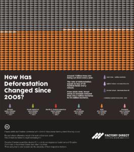 Asian tree population vs deforestation visualisation.