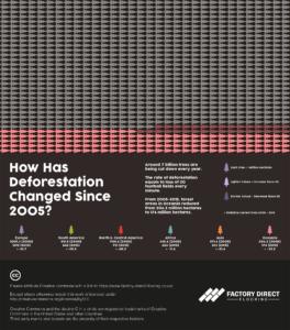 Oceanian tree population vs deforestation visualisation.