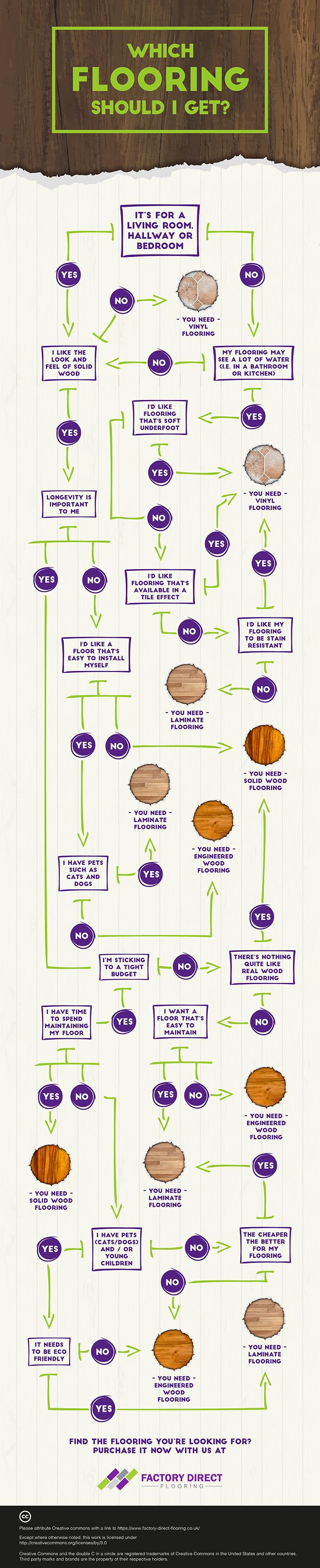 Flooring Flow Chart