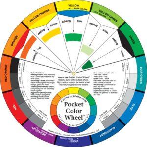 An diagram of a colour wheel