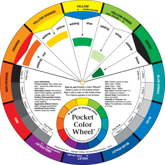 An diagram of a colour wheel