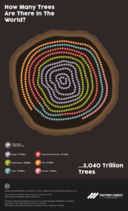 Data visualisation of how how many trees are in the world.